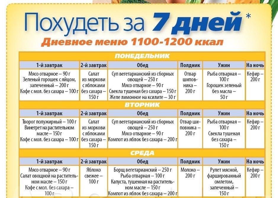 Меню На Похудеть. Меню ПП на неделю для похудения. Таблица с рецептами из простых продуктов, примерный рацион питания на 1000, 1200, 1500 калорий в день