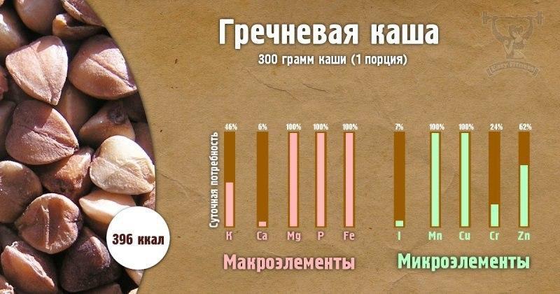Сколько пользы в одной порции каши.